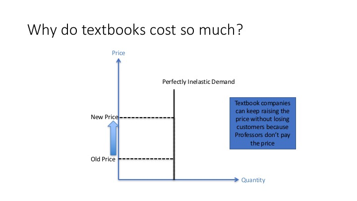 Graph showing inelastic demand of textbooks